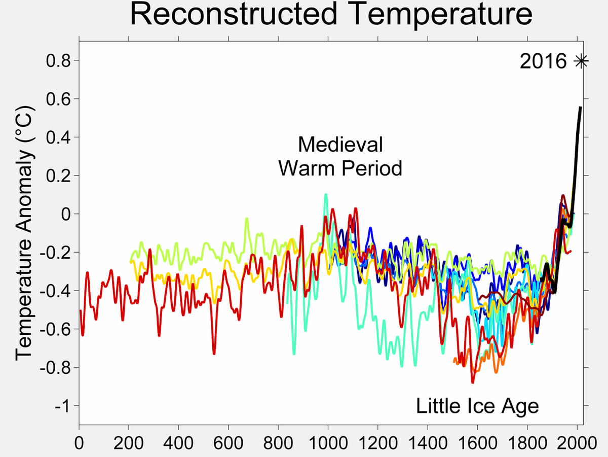 1280px-2000_Year_Temperature_Comparison.png