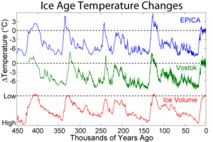 300px-Ice_Age_Temperature.png