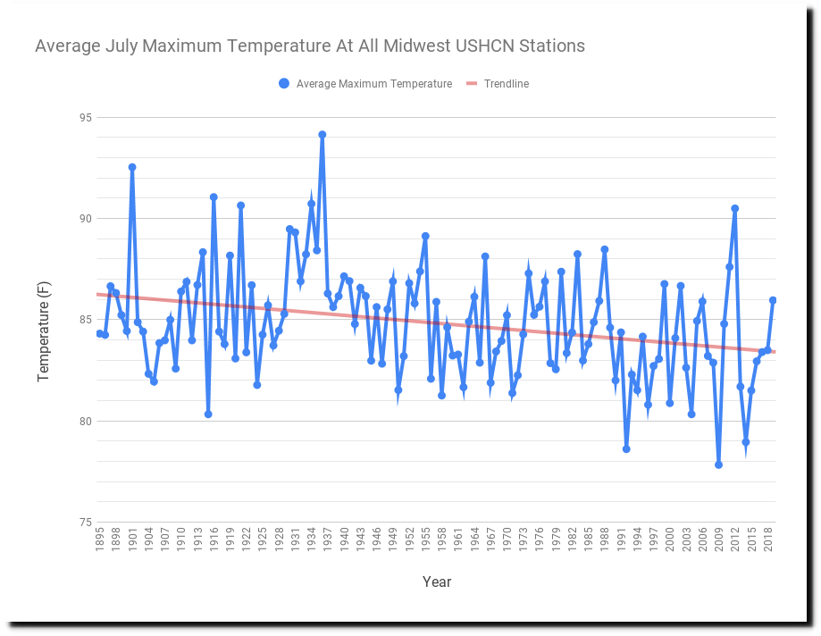 aximum-Temperature-At-All-Midwest-USHCN-Stations-2.png