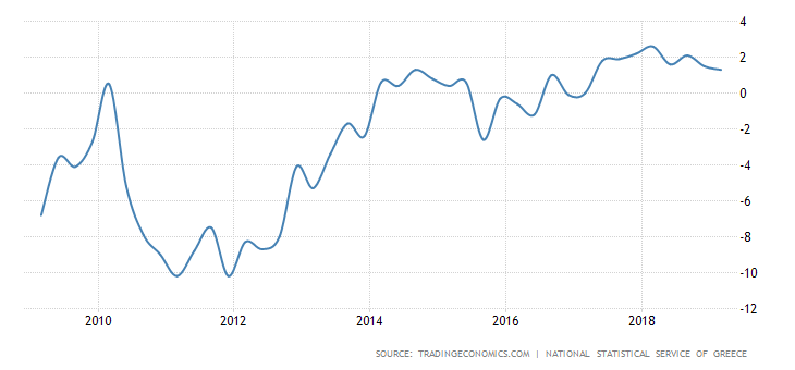 greece-gdp-growth-annual.png