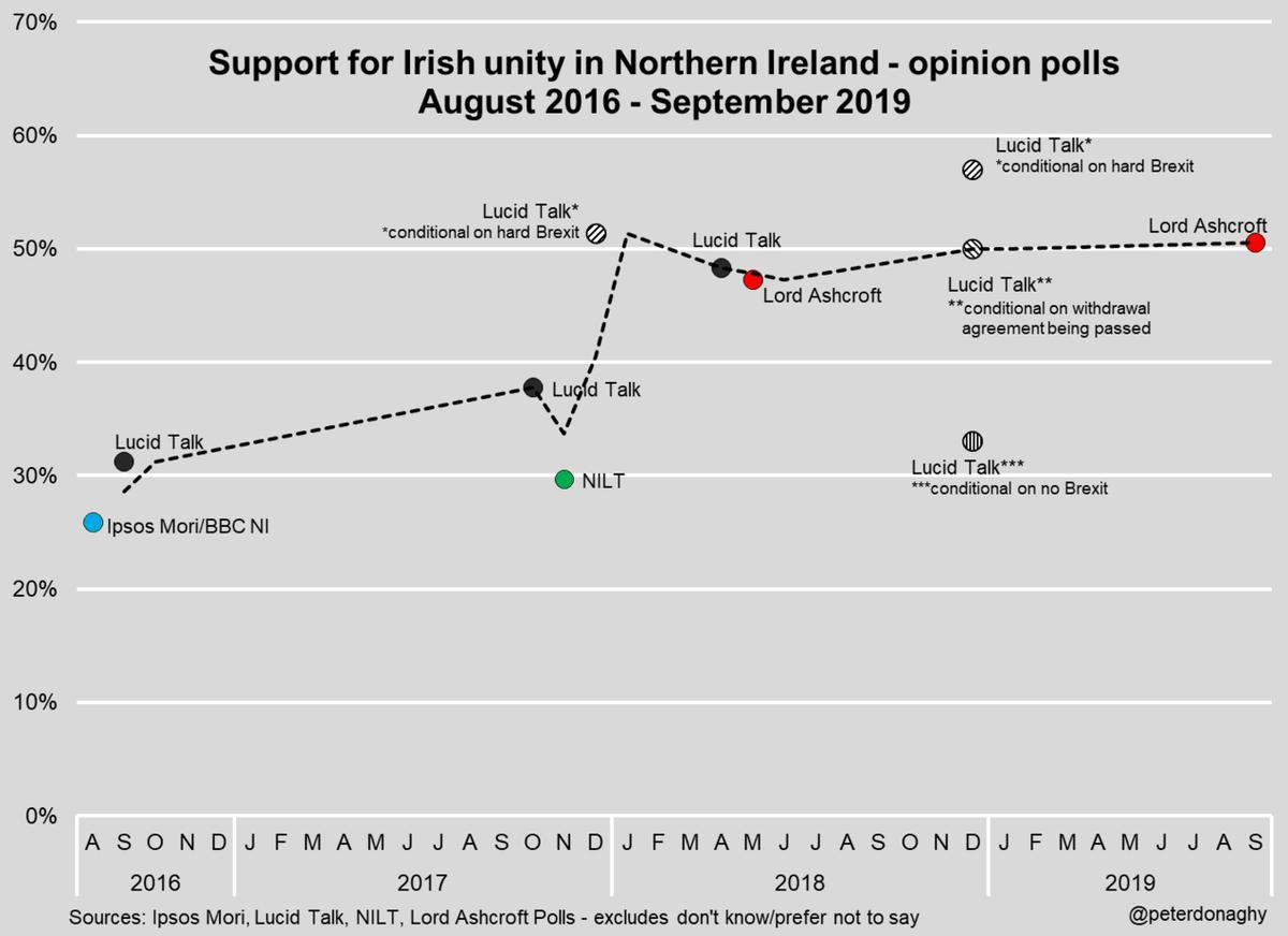 NI-Polls-2019.png
