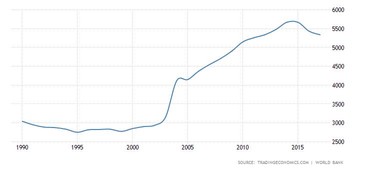 nigeria-gdp-per-capita-ppp.png