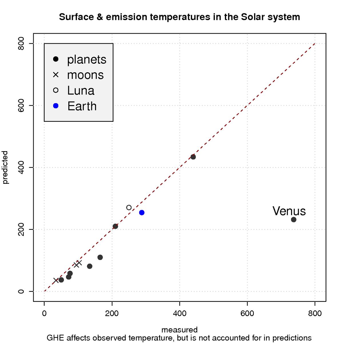planetsinradiativebalance1.png