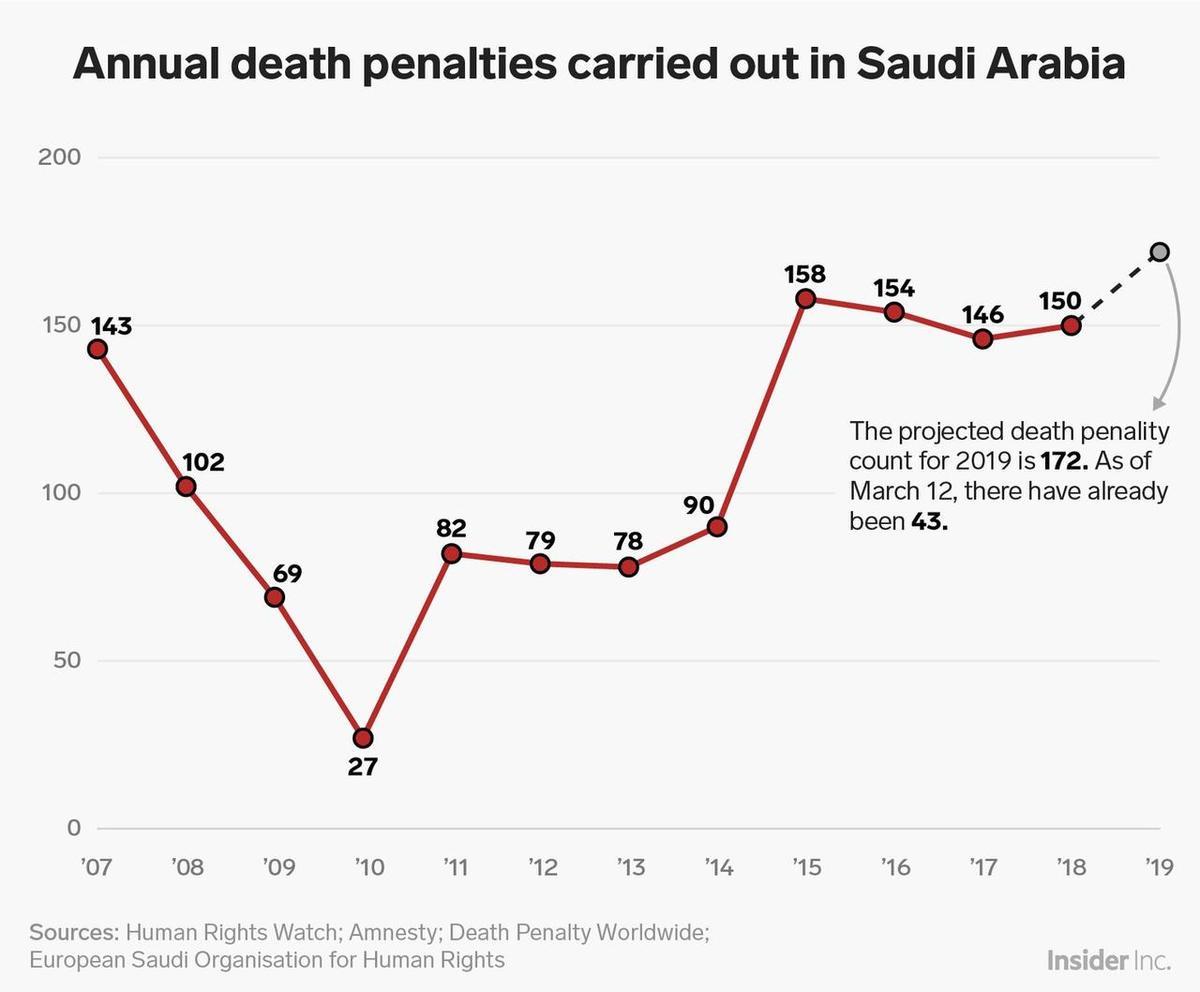 saudi%20execution%20chart.jpg