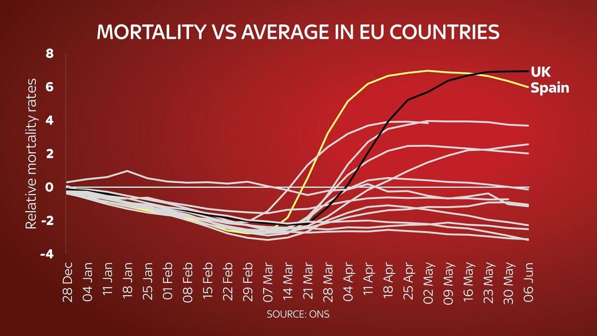 skynews-excess-deaths-ons-coronavirus_5053320.jpg