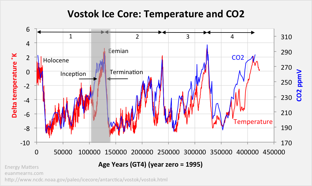 vostok_T_CO2.png